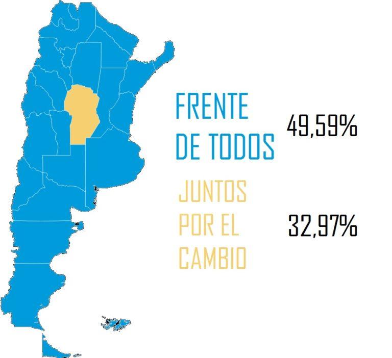 ALBERTO FERNANDEZ ESTIRO SU DIFERENCIA SOBRE MACRI EN 268 MIL VOTOS