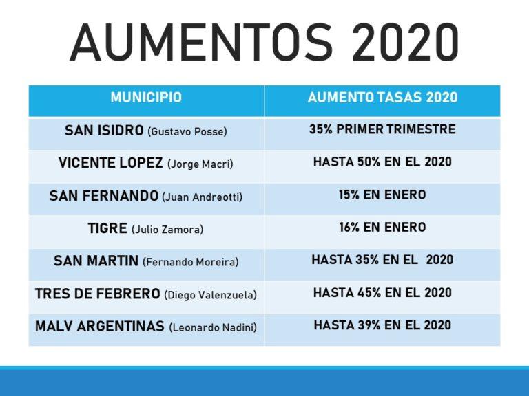 DE LA LEY IMPOSITIVA A LAS TASAS MUNICIPALES 2020